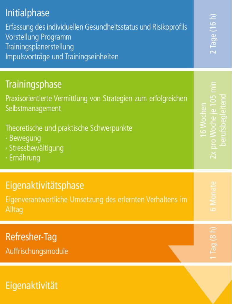 Abbildung Phasendiagramm Präventionsleistungen